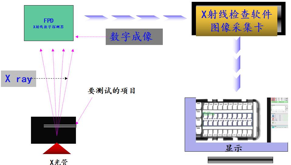 X-RAY设备工作原理